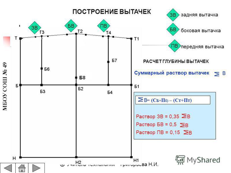 МБОУ СОШ 49 © Учитель технологии – Григорьева Н.И. ПОСТРОЕНИЕ ВЫТАЧЕК РАСЧЕТ ГЛУБИНЫ ВЫТАЧЕК ЗВ БВПВ ЗВ БВ ПВ задняя вытачка боковая вытачка передняя вытачка Раствор ЗВ = 0,35 Раствор БВ = 0,5 Раствор ПВ = 0,15 = (С Б+ П б) – (Ст+Пт) М В Суммарный ра