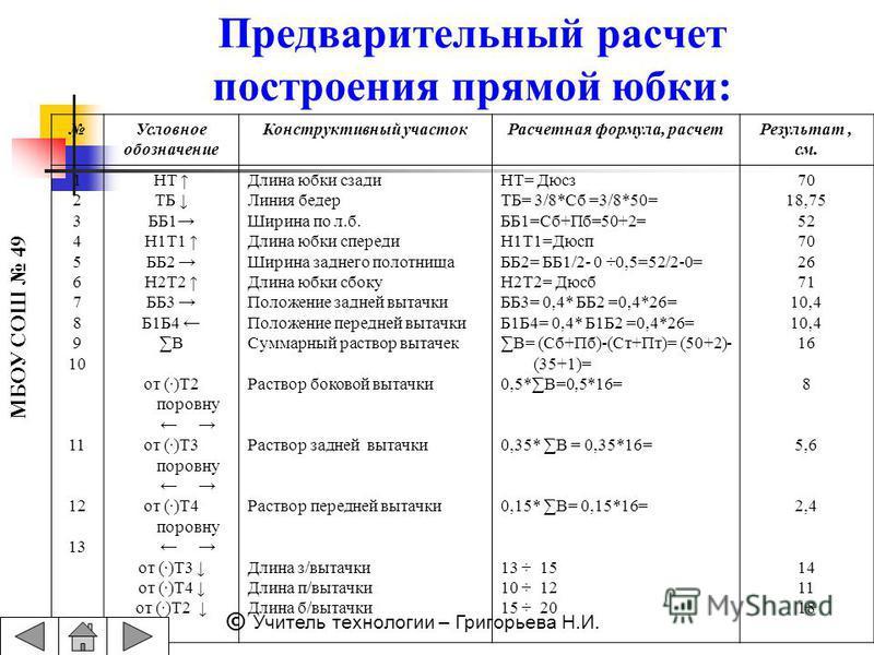 МБОУ СОШ 49 © Учитель технологии – Григорьева Н.И. Предварительный расчет построения прямой юбки: Условное обозначение Конструктивный участок Расчетная формула, расчет Результат, см. 1 2 3 4 5 6 7 8 9 10 11 12 13 НТ ТБ ББ1 Н1Т1 ББ2 Н2Т2 ББ3 Б1Б4 Β от