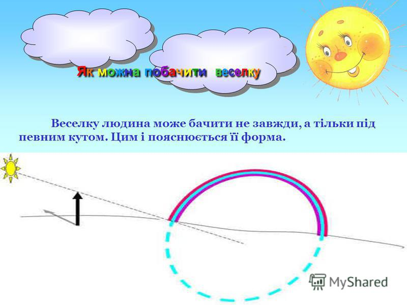 Як можна побачити веселку Веселку людина може бачити не завжди, а тільки під певним кутом. Цим і пояснюється її форма.