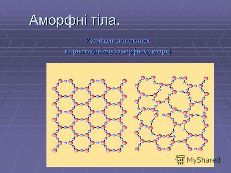 Розміщення частинок в кристалічному і аморфному кварці Аморфні тіла.