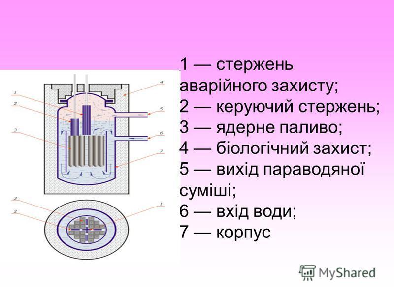 1 стержень аварійного захисту; 2 керуючий стержень; 3 ядерне паливо; 4 біологічний захист; 5 вихід параводяної суміші; 6 вхід води; 7 корпус