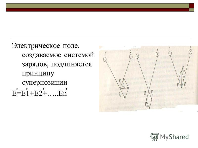 Электрическое поле, создаваемое системой зарядов, подчиняется принципу суперпозиции E=E1+E2+…..En