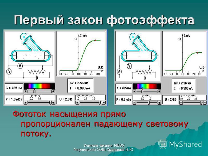 Первый закон фотоэффекта Фототок насыщения прямо пропорционален падающему световому потоку. Учитель физики МБОУ Мирнинская СОШ Храмцова Н.Ю.