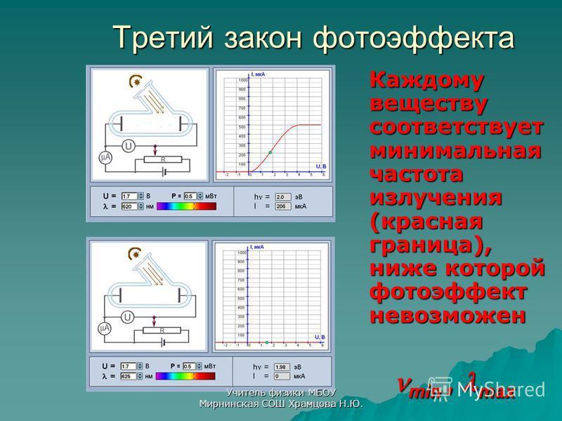 Третий закон фотоэффекта Каждому веществу соответствует минимальная частота излучения (красная граница), ниже которой фотоэффект невозможен min, max Учитель физики МБОУ Мирнинская СОШ Храмцова Н.Ю.