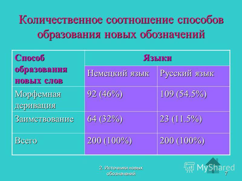 2. Источники новых обозначений 7 Количественное соотношение способов образования новых обозначений Способ образования новых слов Языки Немецкий язык Русский язык Морфемная деривация 92 (46%) 109 (54.5%) Заимствование 64 (32%) 23 (11.5%) Всего 200 (10