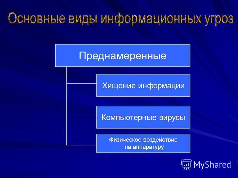 Преднамеренные Хищение информации Компьютерные вирусы Физическое воздействие на аппаратуру