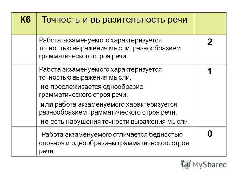 К6 Точность и выразительность речи Работа экзаменуемого характеризуется точностью выражения мысли, разнообразием грамматического строя речи. 2 Работа экзаменуемого характеризуется точностью выражения мысли, но прослеживается однообразие грамматическо
