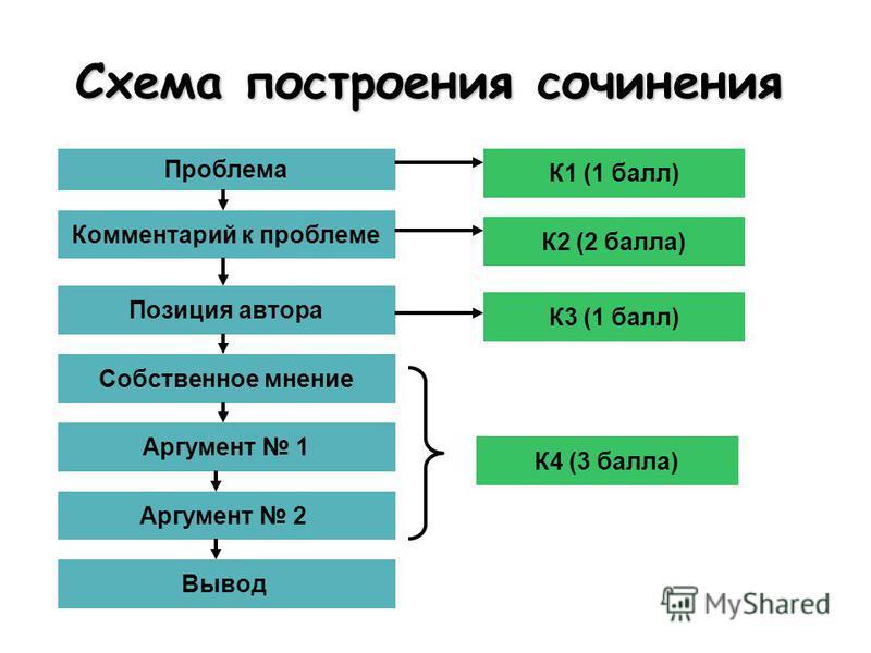 Схема построения сочинения Проблема Комментарий к проблеме Позиция автора Собственное мнение Аргумент 1 Аргумент 2 Вывод К1 (1 балл) К2 (2 балла) К4 (3 балла) К3 (1 балл)