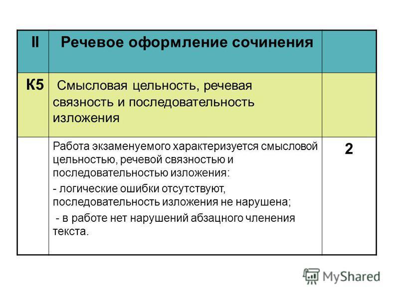 II Речевое оформление сочинения К5 Смысловая цельность, речевая связность и последовательность изложения Работа экзаменуемого характеризуется смысловой цельностью, речевой связностью и последовательностью изложения: - логические ошибки отсутствуют, п