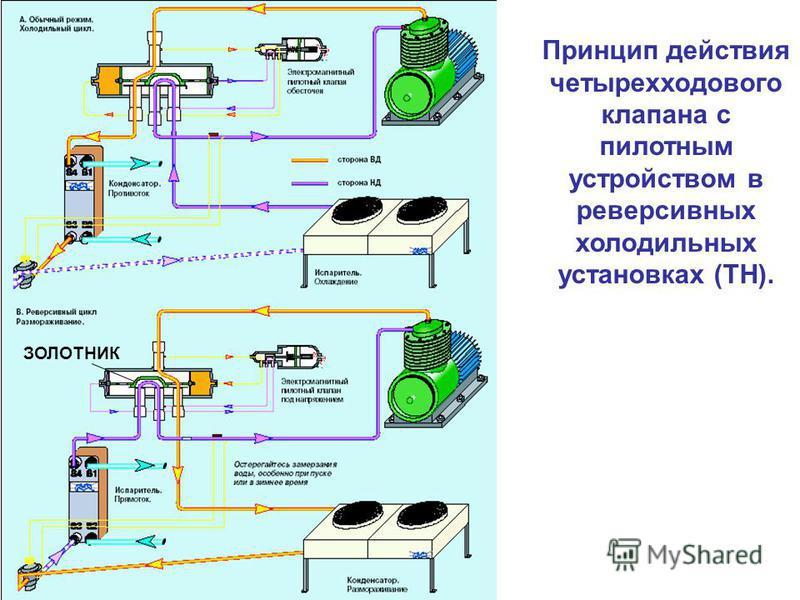 Принцип действия четырехходового клапана с пилотным устройством в реверсивных холодильных установках (ТН). ЗОЛОТНИК
