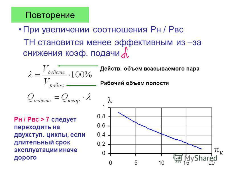 Повторение При увеличении соотношения Рн / Рвс ТН становится менее эффективным из –за снижения коэфф. подачи Действ. объем всасываемого пара Рабочий объем полости Рн / Рвс > 7 следует переходить на двух ступ. циклы, если длительный срок эксплуатации