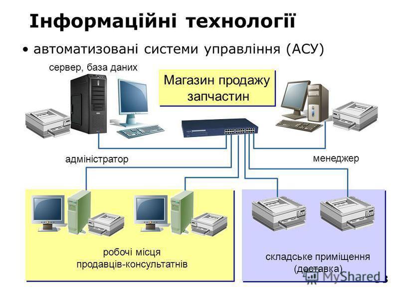 38 Інформаційні технології автоматизовані системи управління (АСУ) менеджер адміністратор сервер, база даних складське приміщення (доставка) робочі місця продавців-консультатнів Магазин продажу запчастин Магазин продажу запчастин