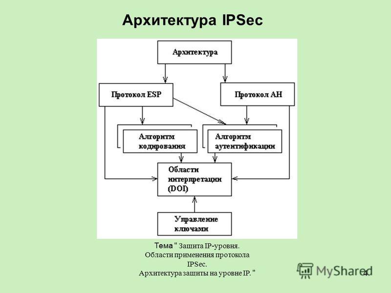 Тема  Защита IP-уровня. Области применения протокола IPSec. Архитектура защиты на уровне IP.  4 Архитектура IPSec