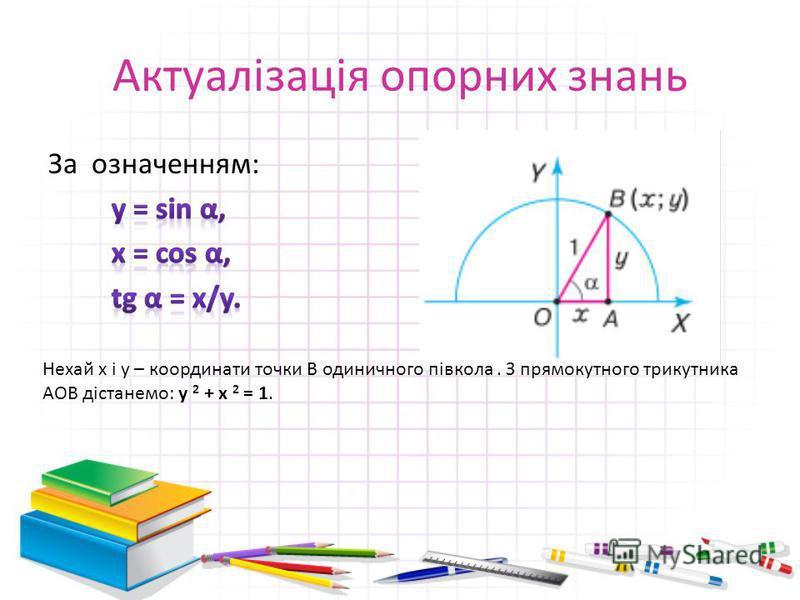 Актуалізація опорних знань Нехай x і y – координати точки B одиничного півкола. З прямокутного трикутника AOB дістанемо: y 2 + x 2 = 1.