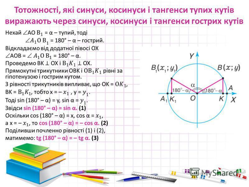 Тотожності, які синуси, косинуси і тангенси тупих кутів виражають через синуси, косинуси і тангенси гострих кутів