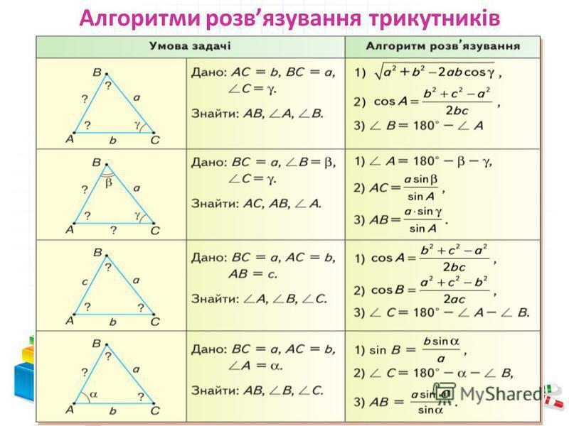 Алгоритми розвязування трикутників