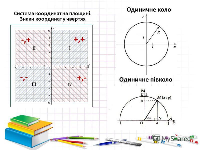 Система координат на площині. Знаки координат у чвертях Одиничне коло Одиничне півколо +,+ -,+ -,- +,-