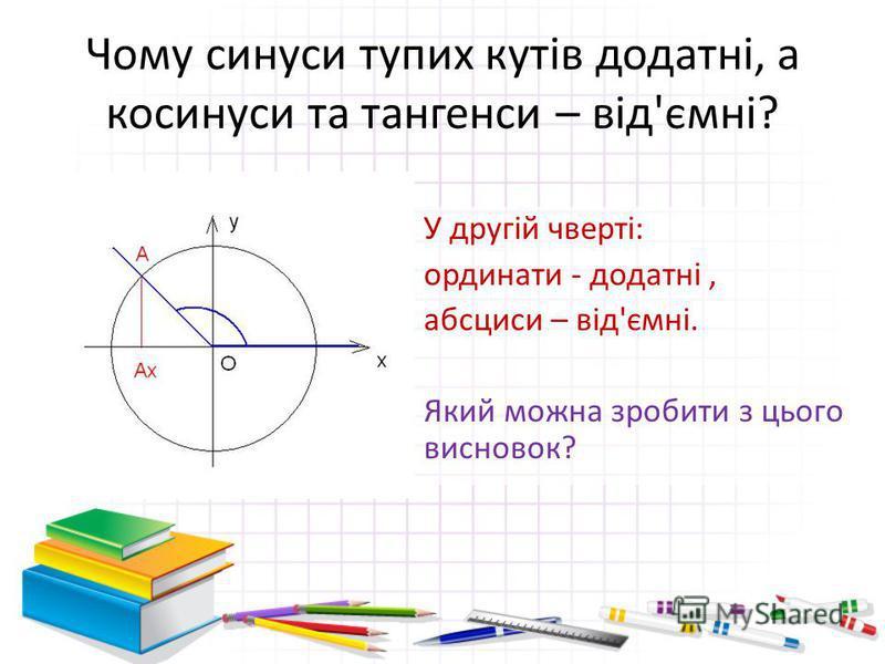 Чому синуси тупих кутів додатні, а косинуси та тангенси – від'ємні? У другій чверті: ординати - додатні, абсциси – від'ємні. Який можна зробити з цього висновок?