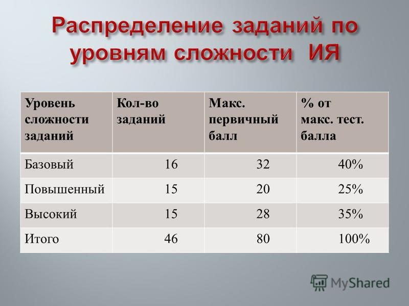 Уровень сложности заданий Кол - во заданий Макс. первичный балл % от макс. тест. балла Базовый 16 32 40% Повышенный 15 20 25% Высокий 15 28 35% Итого 46 80 100%