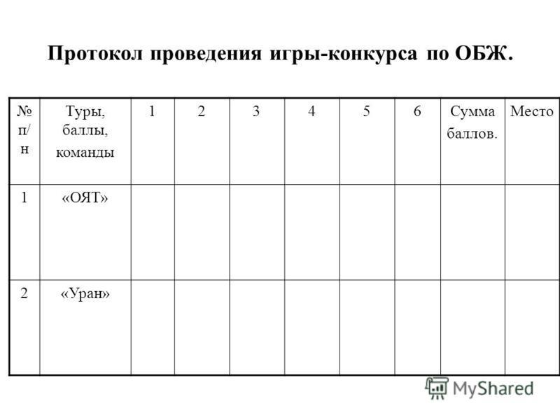 Протокол проведения игры-конкурса по ОБЖ. п/ н Туры, баллы, команды 123456Сумма баллов. Место 1«ОЯТ» 2«Уран»