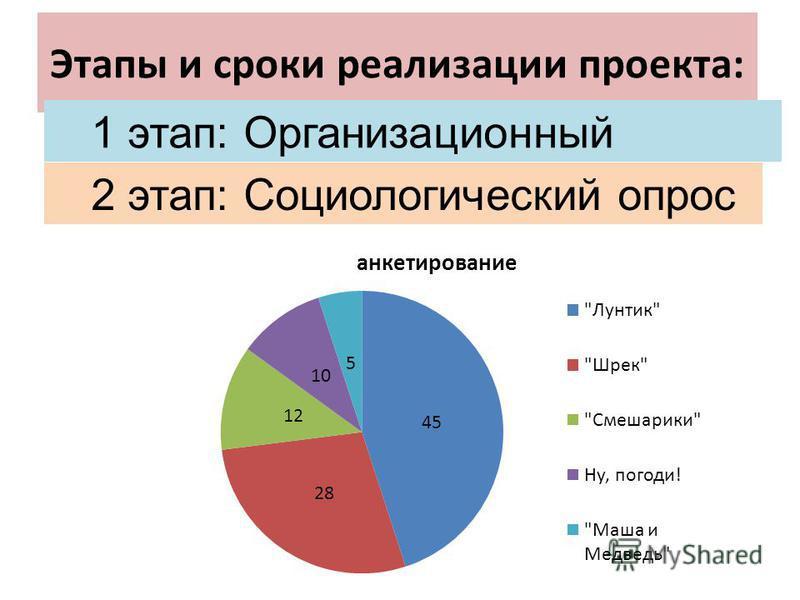 Этапы и сроки реализации проекта: 1 этап: Организационный 2 этап: Социологический опрос