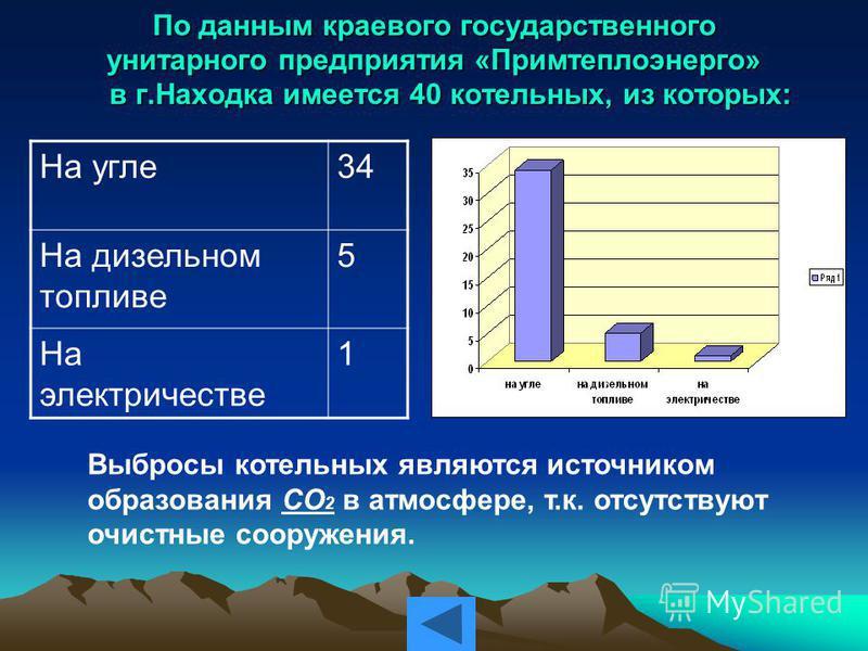 Источники выбросов парниковых газов в г.Находка Котельные Транспорт Бытовые отходы Разное