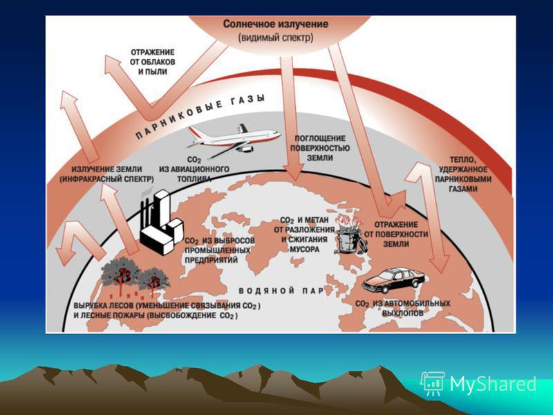 Усиление парникового эффекта К наиболее известным и распространенным парниковым газам относятся водяной пар (Н2О), углекислый газ (CO 2 ), метан (СН 4 ) и веселящий газ или закись азота (N2O). Это парниковые газы прямого действия. Большая часть их об