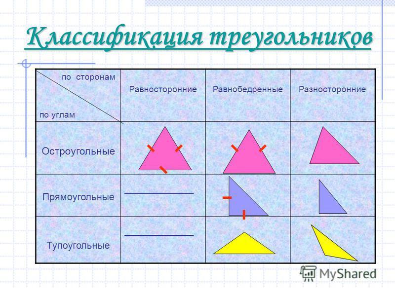 Классификация треугольников по сторонам по углам Равносторонние РавнобедренныеРазносторонние Остроугольные Прямоугольные ________ Тупоугольные ________