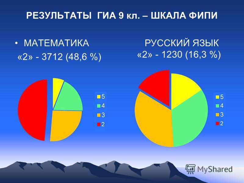 РЕЗУЛЬТАТЫ ГИА 9 кл. – ШКАЛА ФИПИ МАТЕМАТИКА «2» - 3712 (48,6 %) РУССКИЙ ЯЗЫК «2» - 1230 (16,3 %)