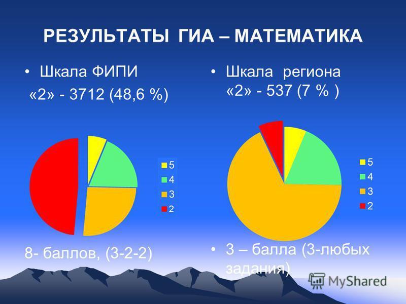 РЕЗУЛЬТАТЫ ГИА – МАТЕМАТИКА Шкала ФИПИ «2» - 3712 (48,6 %) 8- баллов, (3-2-2) Шкала региона «2» - 537 (7 % ) 3 – балла (3-любых задания)