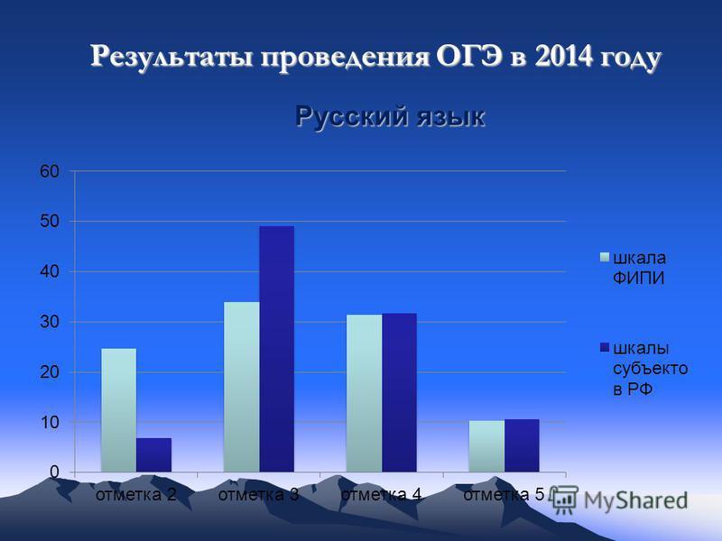 Русский язык Результаты проведения ОГЭ в 2014 году
