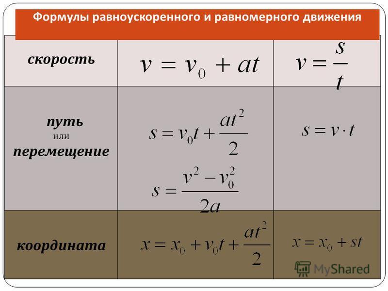скорость путь или перемещение координата Формулы равноускоренного и равномерного движения