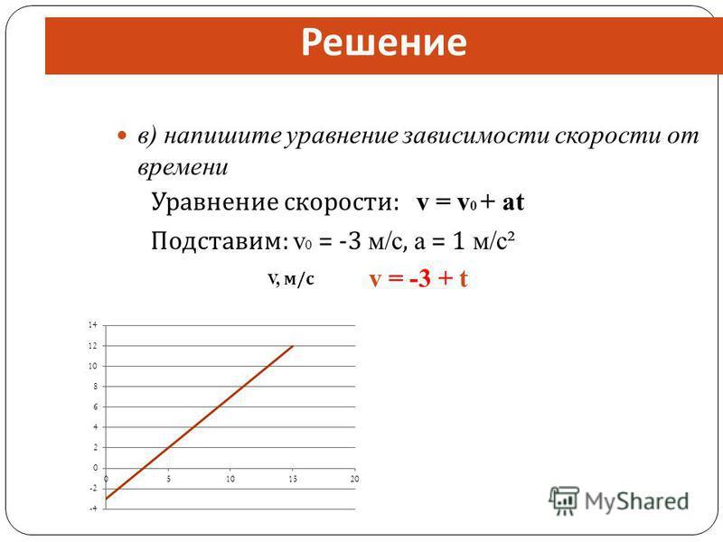 в) напишите уравнение зависимости скорости от времени Уравнение скорости : v = v 0 + at Подставим : v 0 = -3 м/с, a = 1 м/с² v = -3 + t Решение