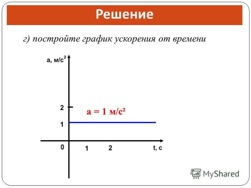 г) постройте график ускорения от времени Решение а = 1 м/с²