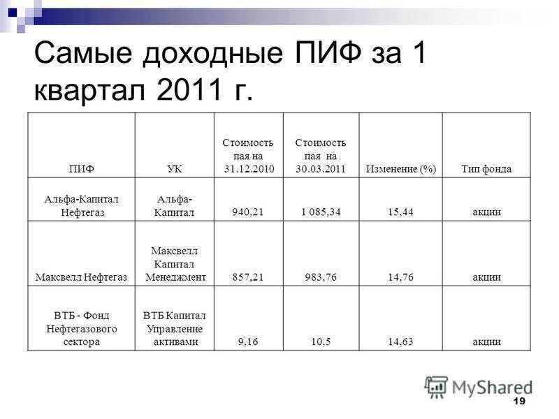 19 Самые доходные ПИФ за 1 квартал 2011 г. ПИФУК Стоимость пая на 31.12.2010 Стоимость пая на 30.03.2011Изменение (%)Тип фонда Альфа-Капитал Нефтегаз Альфа- Капитал 940,211 085,3415,44 акции Максвелл Нефтегаз Максвелл Капитал Менеджмент 857,21983,761