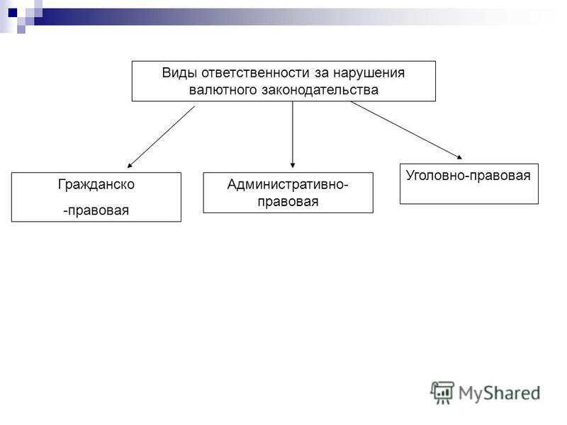 Виды ответственности за нарушения валютного законодательства Гражданско -правовая Административно- правовая Уголовно-правовая