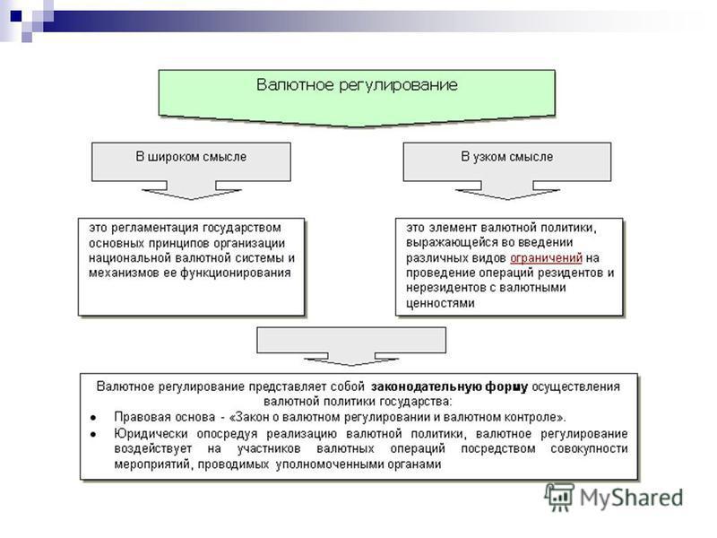 Валютные ограничения в россии
