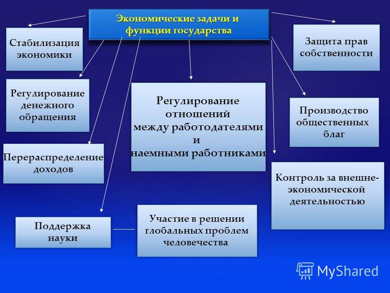 Экономическая политика государства- процесс реализации его эк. функций путем разнообразных государственных мер воздействия на эк.процессы для достижении определенных целей