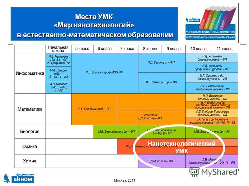 Москва, 2011 Место УМК «Мир нанотехнологий» в естественно-математическом образовании Нанотехнологический УМК