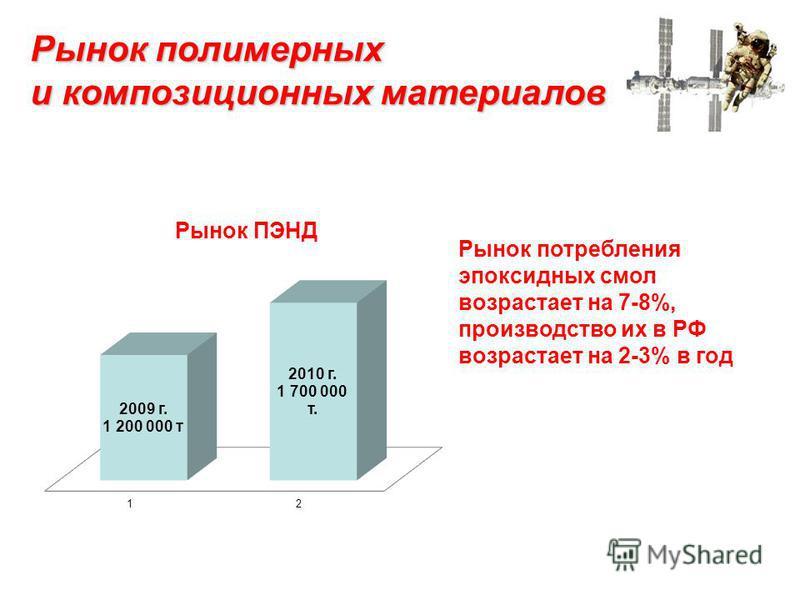 Рынок полимерных и композиционных материалов Рынок ПЭНД Рынок потребления эпоксидных смол возрастает на 7-8%, производство их в РФ возрастает на 2-3% в год