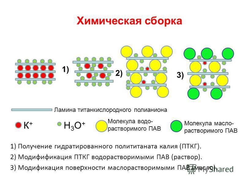 Химическая сборка