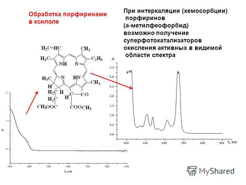 При интеркаляции (хемосорбции) порфиринов (а-метилфеофорбид) возможно получение супер фото катализаторов окисления активных в видимой области спектра Обработка порфиринами в ксилоле