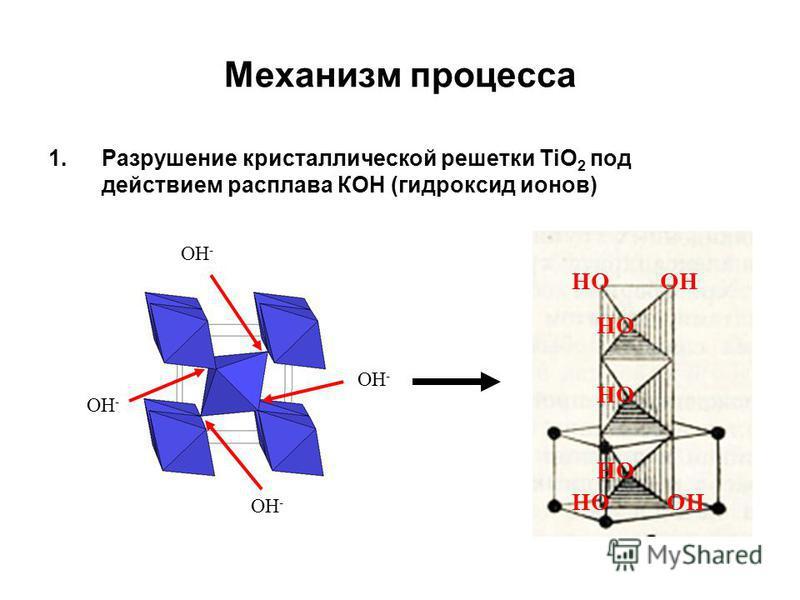 Механизм процесса 1. Разрушение кристаллической решетки TiO 2 под действием расплава КОН (гидроксид ионов) ОН - НО ОН НО