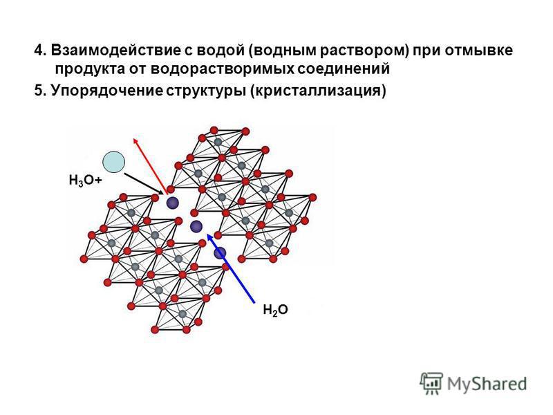 4. Взаимодействие с водой (водным раствором) при отмывке продукта от водорастворимых соединений 5. Упорядочение структуры (кристаллизация) Н 3 О+ Н2ОН2О