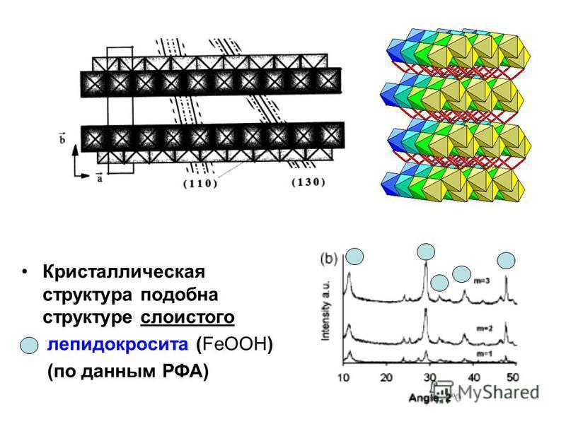 Кристаллическая структура подобна структуре слоистого лепидокросита (FeOOH) (по данным РФА)