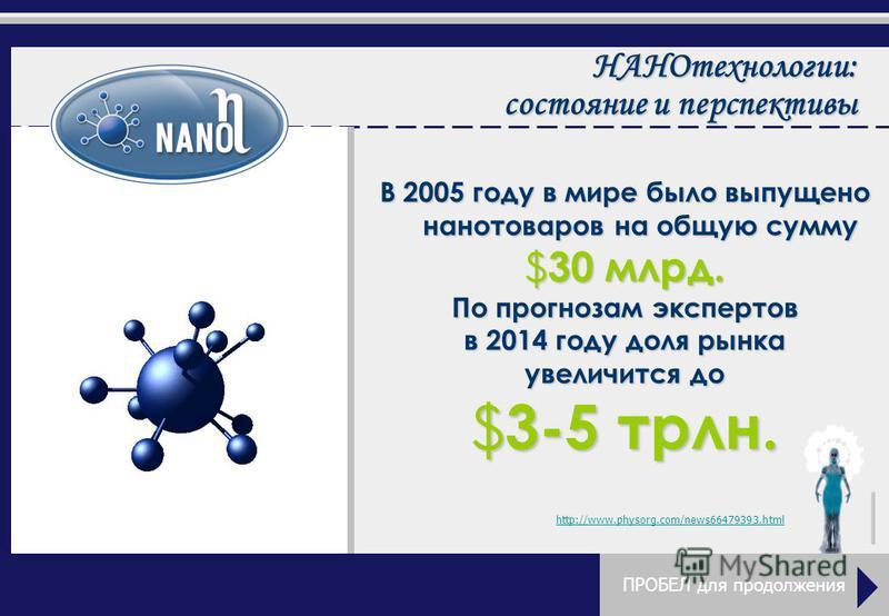 В 2005 году в мире было выпущено нанотоваров на общую сумму $30 млрд. По прогнозам экспертов в 2014 году доля рынка увеличится до $3-5 трлн. http://www.physorg.com/news66479393. html ПРОБЕЛ для продолжения НАНОтехнологии: состояние и перспективы