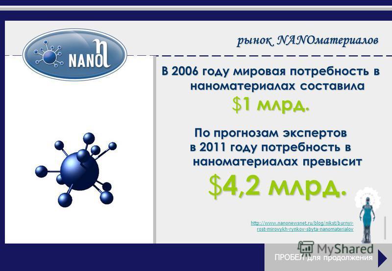 рынок NANOматериалов В 2006 году мировая потребность в наноматериалах составила $1 млрд. По прогнозам экспертов в 2011 году потребность в наноматериалах превысит $4,2 млрд. http://www.nanonewsnet.ru/blog/nikst/burnyi- rost-mirovykh-rynkov-sbyta-nanom