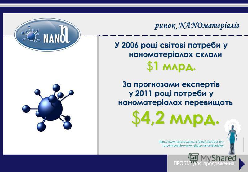 рынок NANOматеріалів У 2006 році світові потреби у наноматеріалах склали $1 млрд. За прогнозами експертів у 2011 році потреби у наноматеріалах перевищать $4,2 млрд. http://www.nanonewsnet.ru/blog/nikst/burnyi- rost-mirovykh-rynkov-sbyta-nanomaterialo