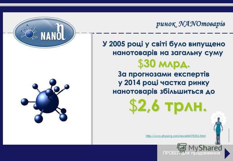 ринок NANOтоварів У 2005 році у світі було випущено нанотоварів на загальну суму $30 млрд. За прогнозами експертів у 2014 році частка ринку нанотоварів збільшиться до $2,6 трлн. http://www.physorg.com/news66479393.html ПРОБІЛ для продовження