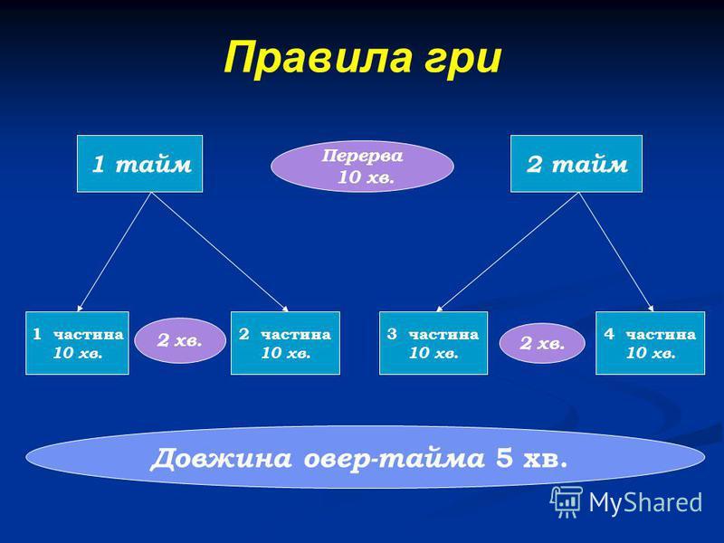 Правила гри 1 тайм2 тайм 1 частина 10 хв. 2 частина 10 хв. 3 частина 10 хв. 4 частина 10 хв. 2 хв. Перерва 10 хв. Довжина овер-тайма 5 хв.